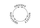 Observe Reflect Question around a circle