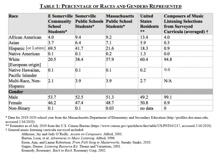 Table 1 Percentage of Races and Genders Represented
