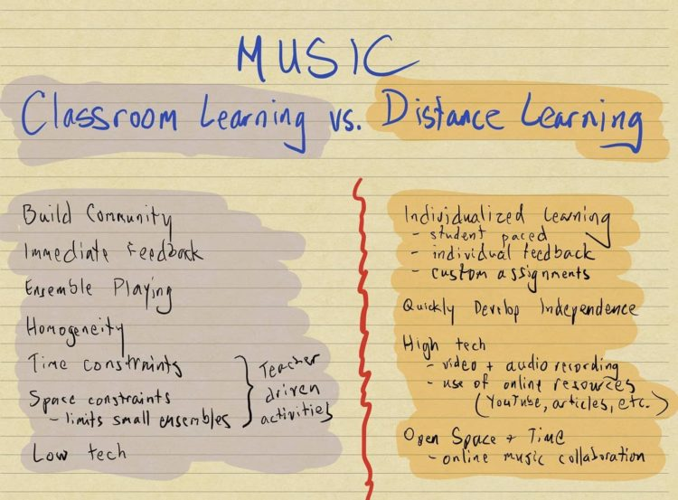Classroom v Distance Learning comparison