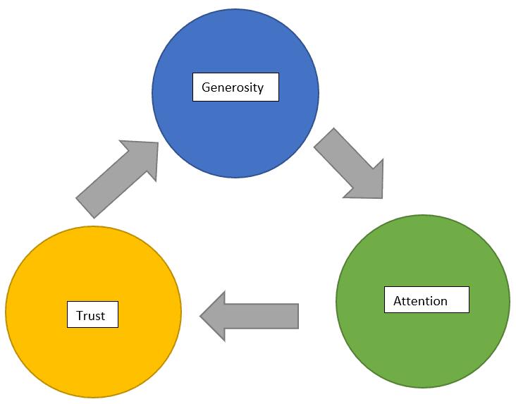 Generosity Trust Attention Pattern