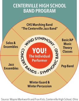high school band program