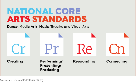 core arts standards and fulfilling the artistic process