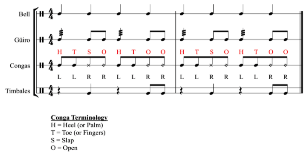 Cha-Cha-Chá Percussion Rhythms