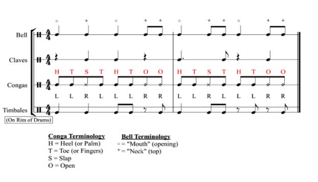 Son Percussion Rhythms