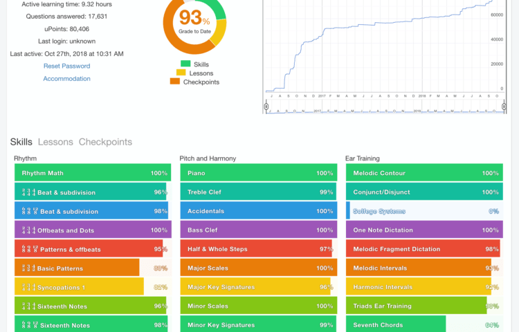 Image of a student detail page in uTheory, showing the student's overall grade, a graph of uPoints earned and time spent in uTheory, and clickable mastery grades for each skill topic